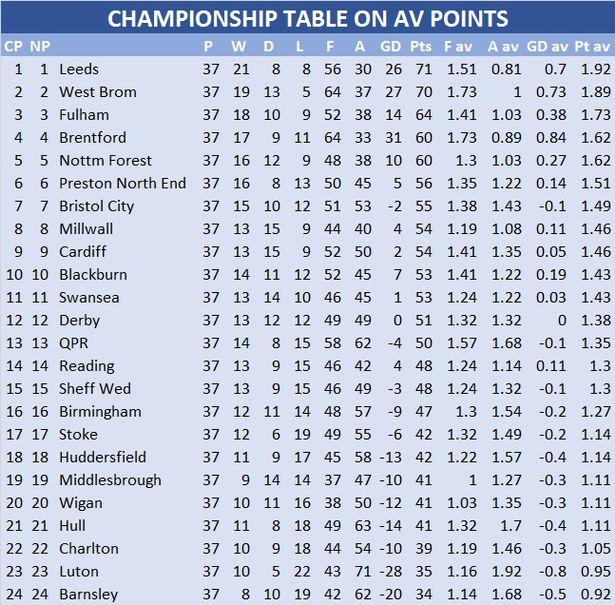 Potential Efl Divisions For 2020 21 Fan Banter